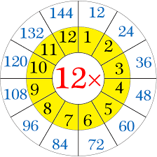 multiplication table of 12
