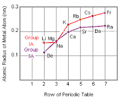 ionic size size of atoms