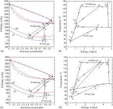 Temperature Enthalpy Chart A Enthalpy Concentration B Temperature Entropy Diagram