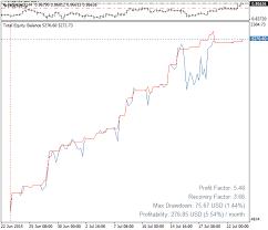 Equity Chart Forex Indicator Forex Mt4 Indicators