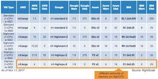 Aws Vs Azure Comparison Chart Comparing Cloud Instance Pricing Aws Vs Azure Vs Google Vs