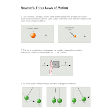 Laws Of Motion Examples Newtons Three Laws Diagram