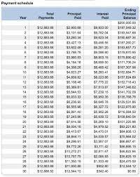 Amortization Table Bankrate Nautical Table Decor