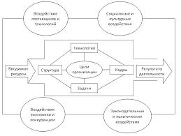 Внешняя среда ее основные характеристики Рисунок 1