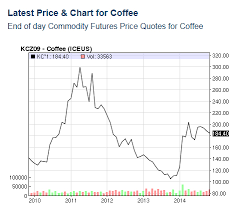 The Price Of Coffee Prices Coursework Sample November 2019