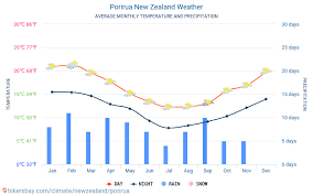 Porirua New Zealand Weather 2020 Climate And Weather In
