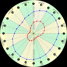 Can I Create A Radar Chart Of Sunrise Sunset Times For A