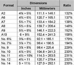Image Result For Usps Standard Envelope Size Chart Cards