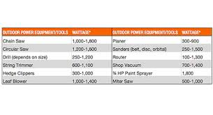 Generator Usage Chart Best Generators For Your Home The Home Depot