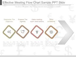 View Effective Meeting Flow Chart Sample Ppt Slide