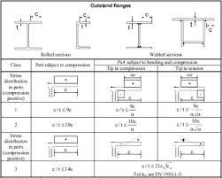 Structural Steel Unit Weight Chart Steel I Beam Sizes Chart Pdf Www Bedowntowndaytona Com