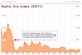 Baltic Dry Index Chart Today Prison Planet Com Standstill The Charts That Prove The