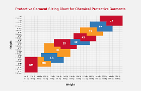 Personal Protective Equipment Ppe Size Charts Grainger