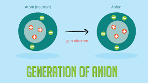 Periodic Table Chart With Full Names Cation Vs Anion Definition Chart And The Periodic Table