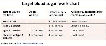 Blood Sugar Test Results Chart Diabetes Test Results Chart Beautiful Top 5 Best Non Diabetic Blood