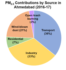 Ahmedabads New Air Quality Monitors Advance Public Health