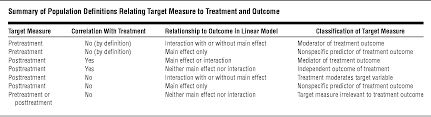Moderator Vs Mediator Mediators And Moderators Of Treatment Effects In Randomized Clinical