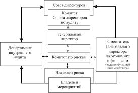 Отчет о финансово хозяйственной деятельности предприятия