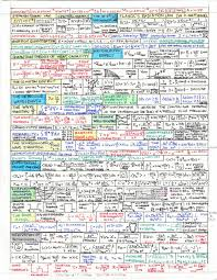 Andys Physics Math Astronomy Cheat Sheets