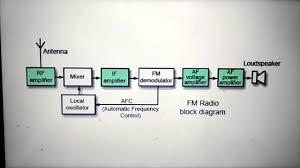 fm radio receiver youtube radio receiver block diagram at Radio Block Diagram