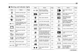 Supercars Gallery Subaru Dashboard Symbols
