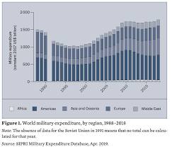 Global Defence Spending Is At A Record High 4 Charts That
