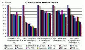 Реферат Архиваторы Выбор архиватра Сравнение архиваторов Скачать Сравнительный график уровня сжатия различными архиваторами