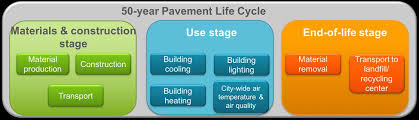 Life-Cycle Assessment and Co-Benefits of Cool Pavements