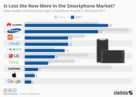 Chart Is Less The New More In The Smartphone Market Statista