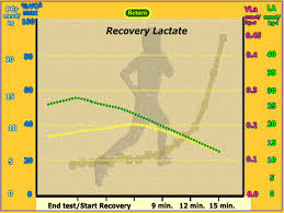 Muscle Recovery Time Chart Lactate Threshold Test Importance How To Test For Lactate