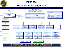 14 Reasonable Peo Organization Chart