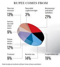 India Budget Pie Chart