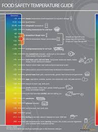 Temperature Danger Zone Chart Food Safety Temperatures Poster