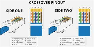 Rj45 Color Chart Ethernet Cable Wiring Diagram T568b Color Chart 39 Super Cat