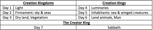 Genesis Creation Account A Critique To The Framework View