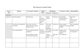 Haccp Plan Template Haccp Plan Hazard Analysis And Critical Control Points Foods 1539552