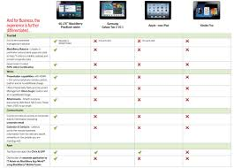 Blackberry Price Chart Tablet Comparison Chart 2012 Amazon Apple Blackberry And