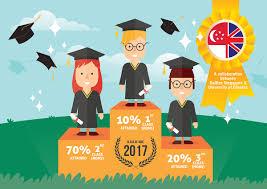 First Class Honours Raffles Singapore June 2017 Graduates With First Class Honours