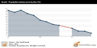 Brazil Population Chart Brazil Population Below Poverty Line 2016