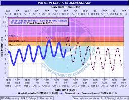 Manasquan Tide Chart 2018 Manasquan Borough Manasquanoem Twitter