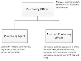 Crs Efom Procurement Organization Chart And Jds