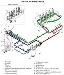 land rover defender td5 radio wiring diagram images land rover 1996 land rover discovery wiring diagram