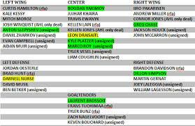 Canucks Prospect Depth Chart Oilers Prospect Depth Chart Oilersnation