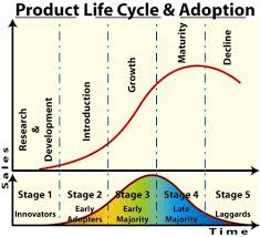 best product adoption images adoption foster  product life cycle of pepsi essays on abortion pepsi and analysis product life cycle this is why its called the product life cycle pepsi cola is