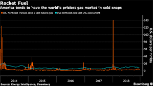 Amid An Export Boom The Us Is Still Importing Natural Gas