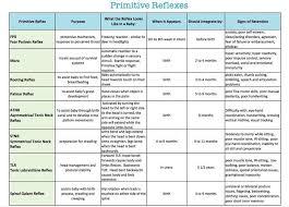 Primitive Reflexes Chart Primitive Reflexes Motor