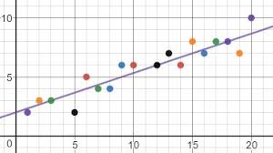 How To Find The Equation Of A Trend Line Video Lesson