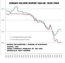 Indian Currency Value Chart Indian Rupee Wikipedia