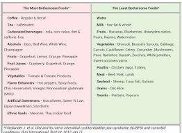 Interstitial Cystitis Good Bad Food List Interstitial