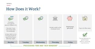 Annual Leave Process Flow Chart Payroll Processing What Happens During The Payroll Process